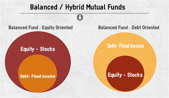 Balanced hybrid Mutual Fund